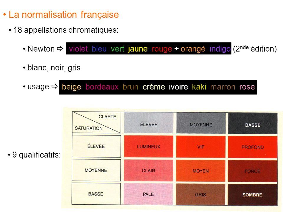 18 appellations chromatiques: Newton blanc, noir, gris usage beige, bordeaux, brun, crème, ivoire, kaki, marron, rose violet, bleu, vert, jaune, rouge