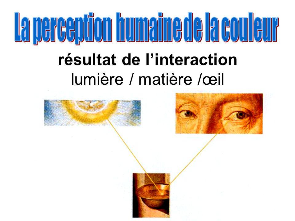 résultat de linteraction lumière / matière /œil