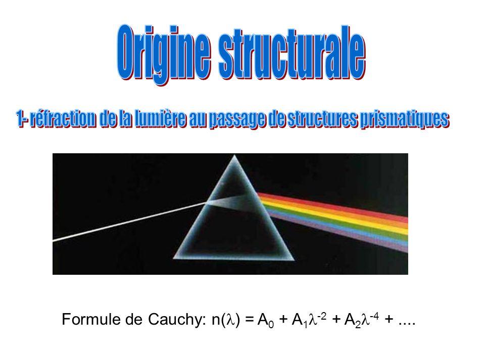 Formule de Cauchy: n( ) = A 0 + A 1 -2 + A 2 -4 +....
