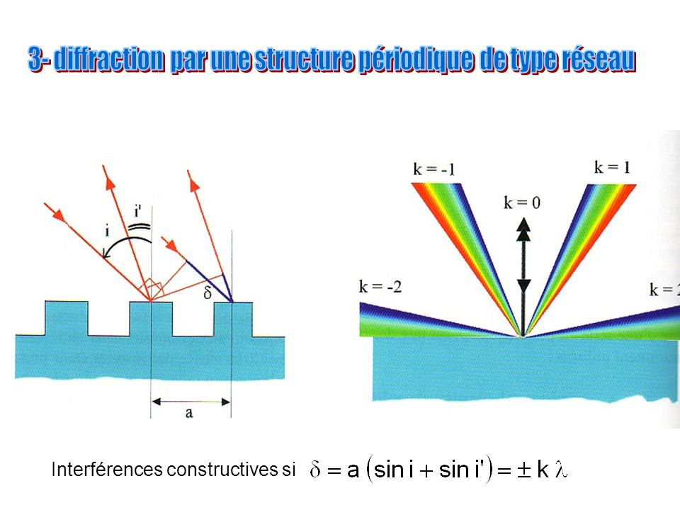 Interférences constructives si