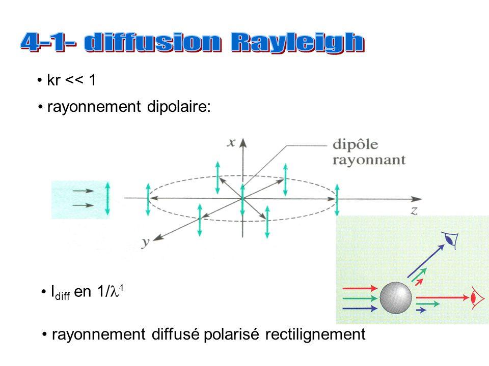 kr << 1 rayonnement dipolaire: I diff en 1/ 4 rayonnement diffusé polarisé rectilignement