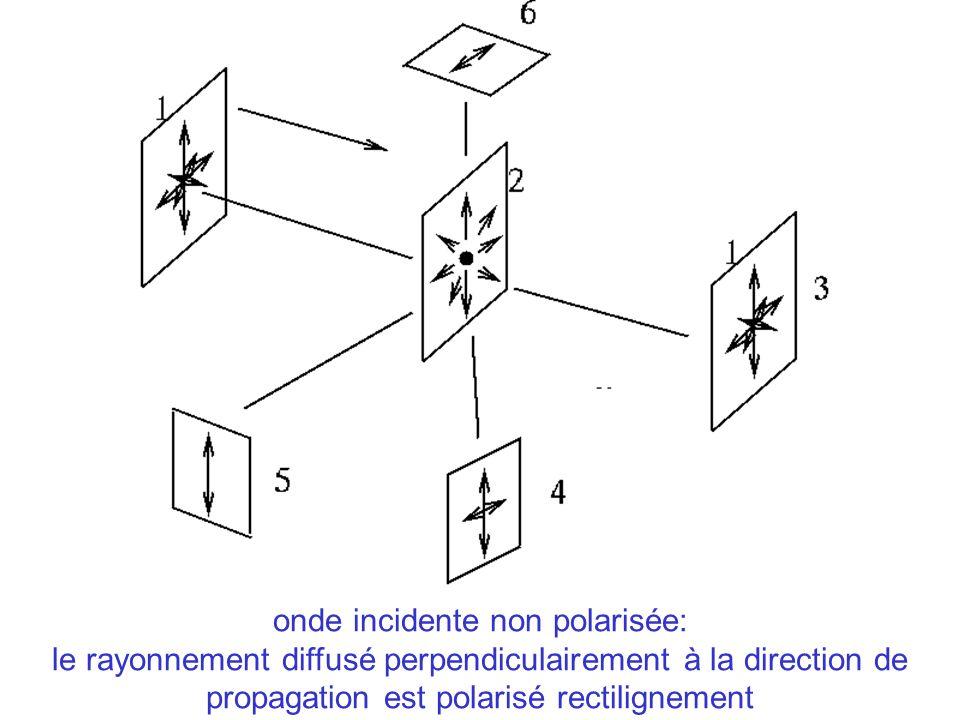 onde incidente non polarisée: le rayonnement diffusé perpendiculairement à la direction de propagation est polarisé rectilignement