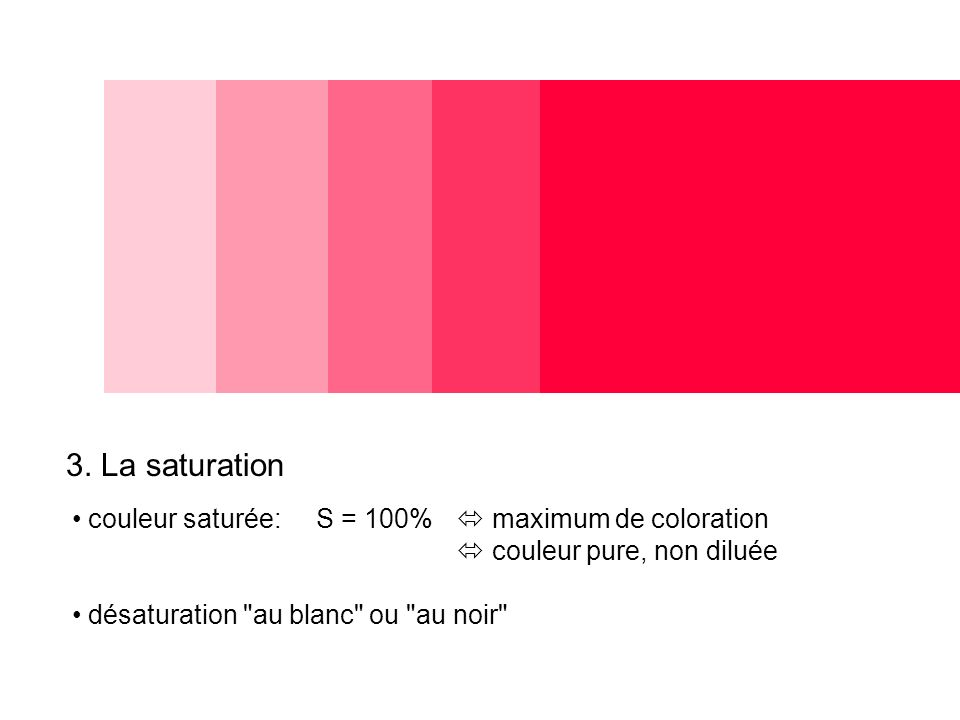 3. La saturation couleur saturée: S = 100% maximum de coloration couleur pure, non diluée désaturation