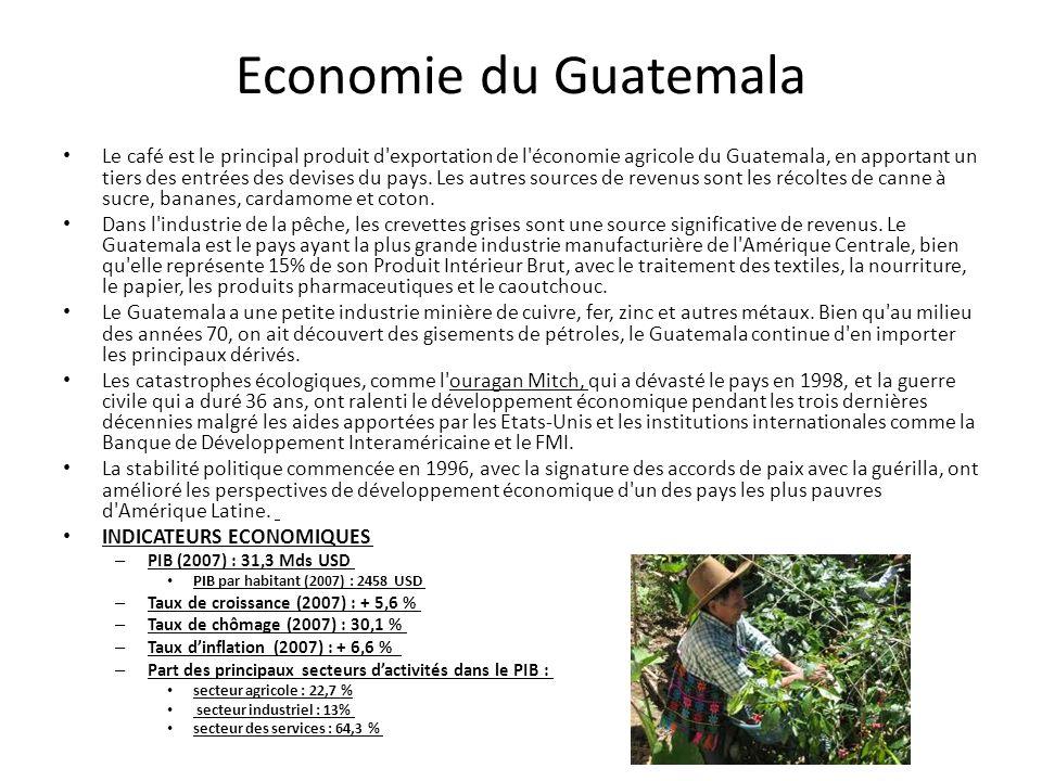 Economie du Guatemala Le café est le principal produit d'exportation de l'économie agricole du Guatemala, en apportant un tiers des entrées des devise