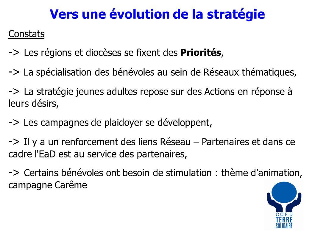 Vers une évolution de la stratégie Constats -> Les régions et diocèses se fixent des Priorités, -> La spécialisation des bénévoles au sein de Réseaux thématiques, -> La stratégie jeunes adultes repose sur des Actions en réponse à leurs désirs, -> Les campagnes de plaidoyer se développent, -> Il y a un renforcement des liens Réseau – Partenaires et dans ce cadre l EaD est au service des partenaires, -> Certains bénévoles ont besoin de stimulation : thème danimation, campagne Carême