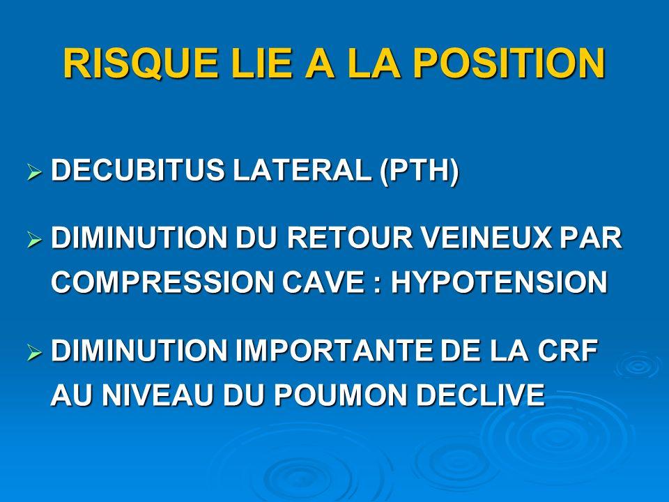 RISQUE LIE A LA POSITION DECUBITUS LATERAL (PTH) DECUBITUS LATERAL (PTH) DIMINUTION DU RETOUR VEINEUX PAR COMPRESSION CAVE : HYPOTENSION DIMINUTION DU RETOUR VEINEUX PAR COMPRESSION CAVE : HYPOTENSION DIMINUTION IMPORTANTE DE LA CRF AU NIVEAU DU POUMON DECLIVE DIMINUTION IMPORTANTE DE LA CRF AU NIVEAU DU POUMON DECLIVE