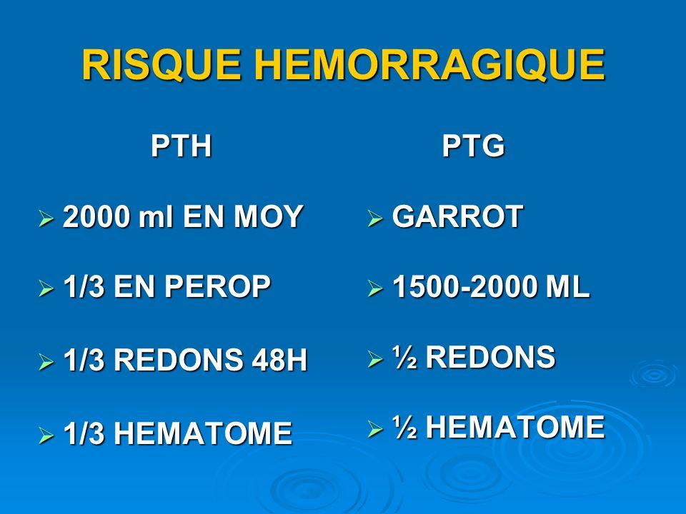 RISQUE HEMORRAGIQUE PTH 2000 ml EN MOY 2000 ml EN MOY 1/3 EN PEROP 1/3 EN PEROP 1/3 REDONS 48H 1/3 REDONS 48H 1/3 HEMATOME 1/3 HEMATOME PTG PTG GARROT GARROT 1500-2000 ML 1500-2000 ML ½ REDONS ½ REDONS ½ HEMATOME ½ HEMATOME