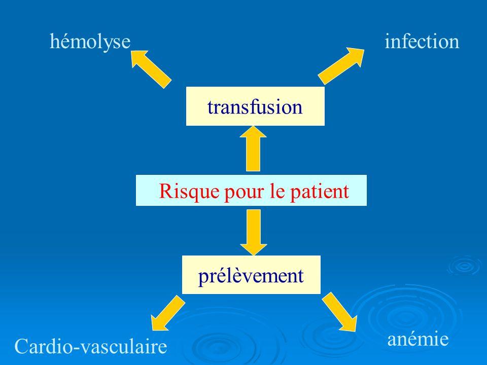 Risque pour le patient hémolyse Cardio-vasculaire infection anémie transfusion prélèvement