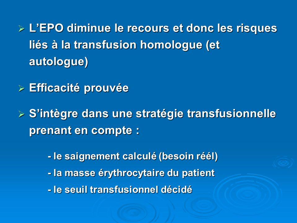 LEPO diminue le recours et donc les risques liés à la transfusion homologue (et autologue) LEPO diminue le recours et donc les risques liés à la transfusion homologue (et autologue) Efficacité prouvée Efficacité prouvée Sintègre dans une stratégie transfusionnelle prenant en compte : Sintègre dans une stratégie transfusionnelle prenant en compte : - le saignement calculé (besoin réél) - le saignement calculé (besoin réél) - la masse érythrocytaire du patient - la masse érythrocytaire du patient - le seuil transfusionnel décidé - le seuil transfusionnel décidé