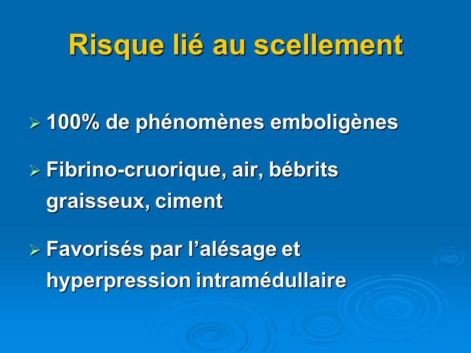 Risque lié au scellement 100% de phénomènes emboligènes 100% de phénomènes emboligènes Fibrino-cruorique, air, bébrits graisseux, ciment Fibrino-cruorique, air, bébrits graisseux, ciment Favorisés par lalésage et hyperpression intramédullaire Favorisés par lalésage et hyperpression intramédullaire