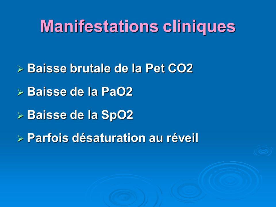 Manifestations cliniques Baisse brutale de la Pet CO2 Baisse brutale de la Pet CO2 Baisse de la PaO2 Baisse de la PaO2 Baisse de la SpO2 Baisse de la SpO2 Parfois désaturation au réveil Parfois désaturation au réveil