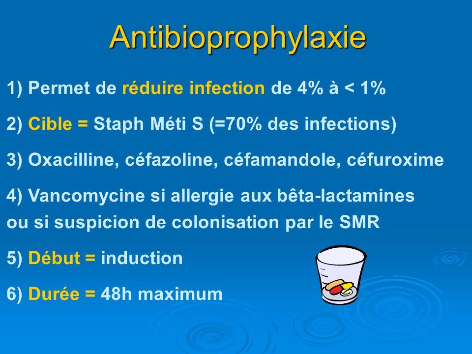 Antibioprophylaxie 1) Permet de réduire infection de 4% à < 1% 2) Cible = Staph Méti S (=70% des infections) 3) Oxacilline, céfazoline, céfamandole, c