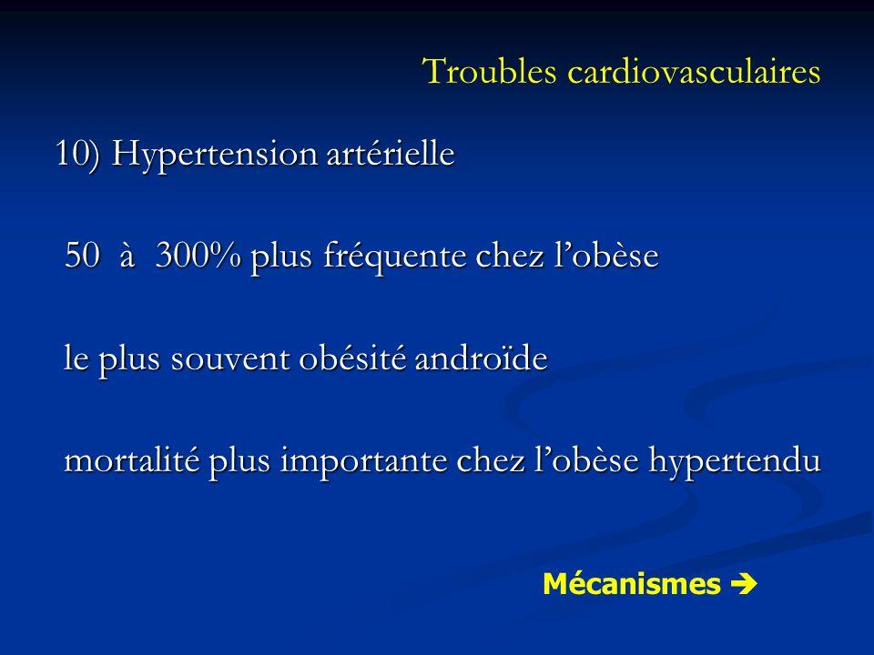 Troubles cardiovasculaires 10) Hypertension artérielle 50 à 300% plus fréquente chez lobèse 50 à 300% plus fréquente chez lobèse le plus souvent obési