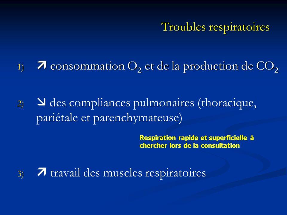 Troubles respiratoires 1) consommation O 2 et de la production de CO 2 2) 2) des compliances pulmonaires (thoracique, pariétale et parenchymateuse) 3)