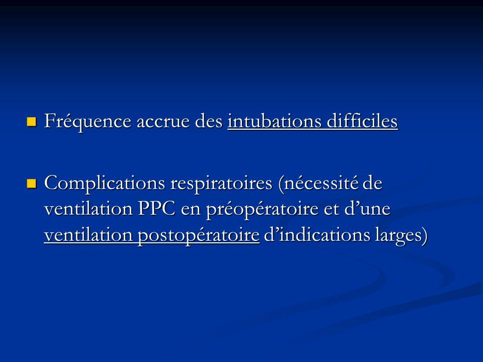 Fréquence accrue des intubations difficiles Fréquence accrue des intubations difficiles Complications respiratoires (nécessité de ventilation PPC en p