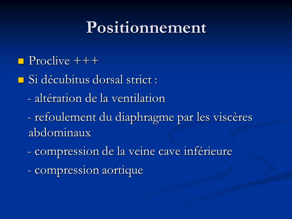 Positionnement Proclive +++ Proclive +++ Si décubitus dorsal strict : Si décubitus dorsal strict : - altération de la ventilation - altération de la v