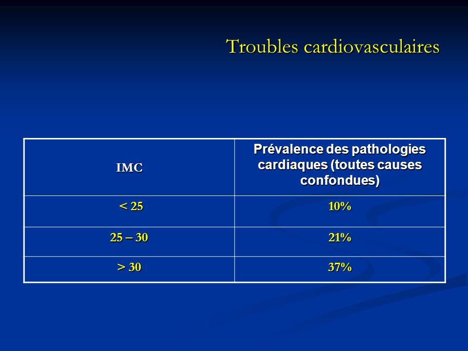 Troubles cardiovasculaires IMC Prévalence des pathologies cardiaques (toutes causes confondues) < 25 < 2510% 25 – 30 21% > 30 37%