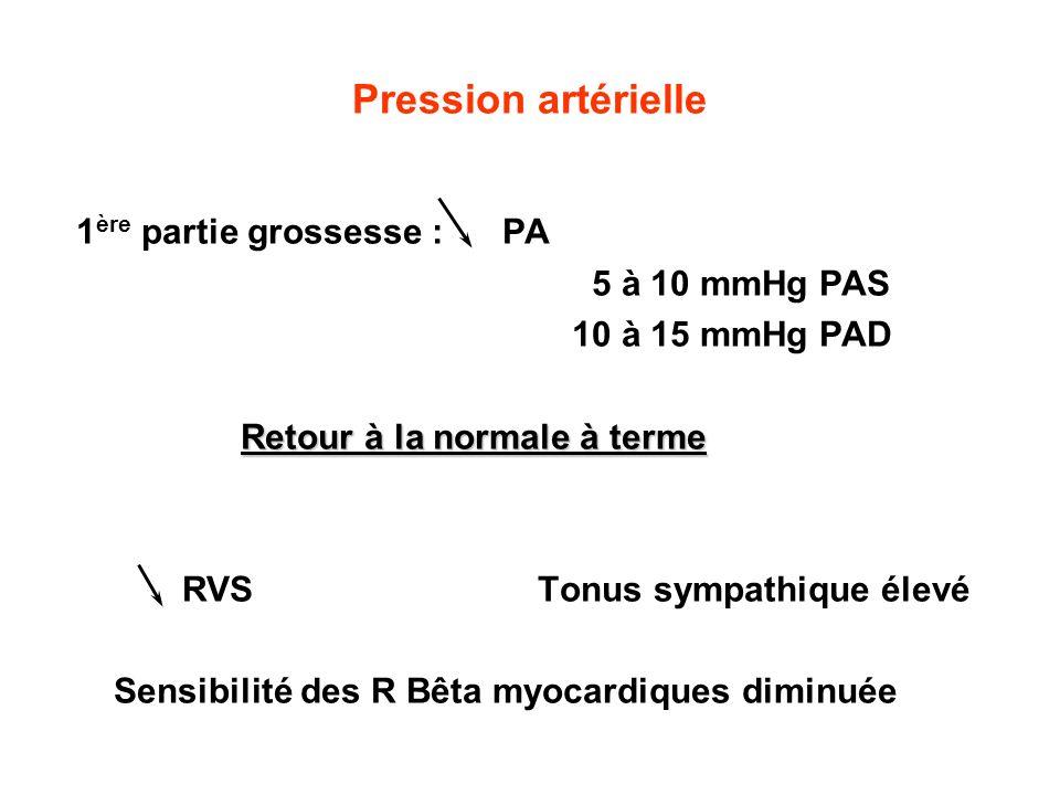 Pression artérielle 1 ère partie grossesse : PA 5 à 10 mmHg PAS 10 à 15 mmHg PAD Retour à la normale à terme RVS Tonus sympathique élevé Sensibilité d
