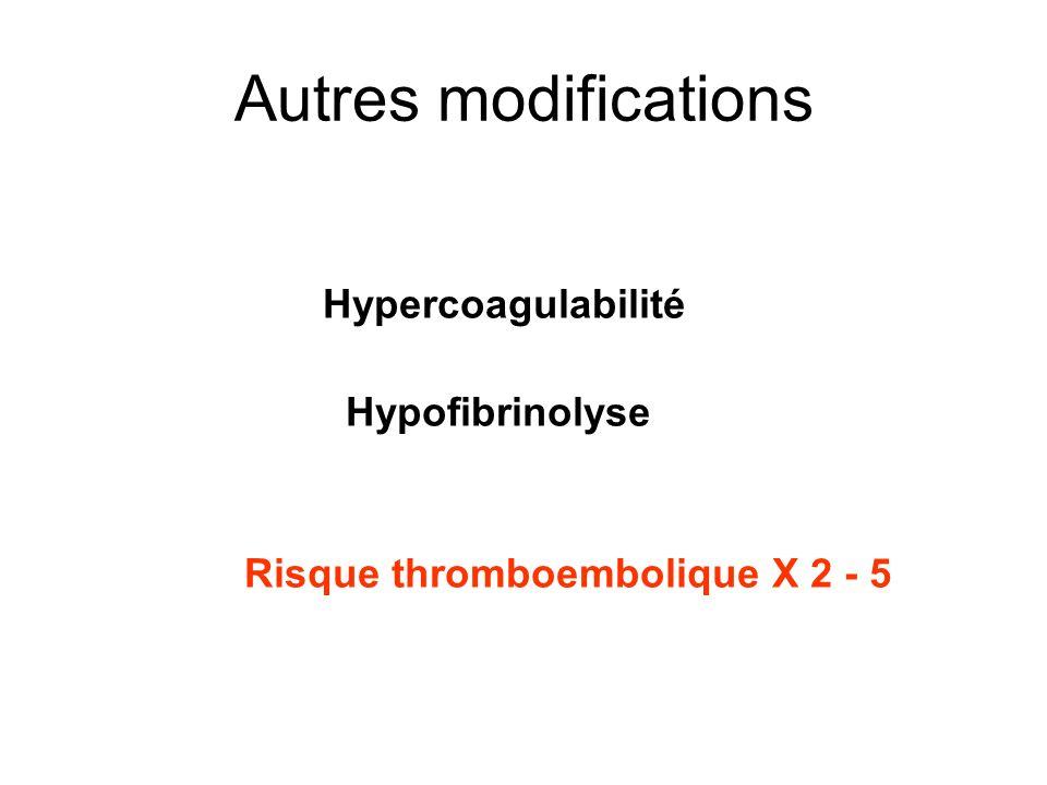 Autres modifications Hypercoagulabilité Hypofibrinolyse Risque thromboembolique X 2 - 5