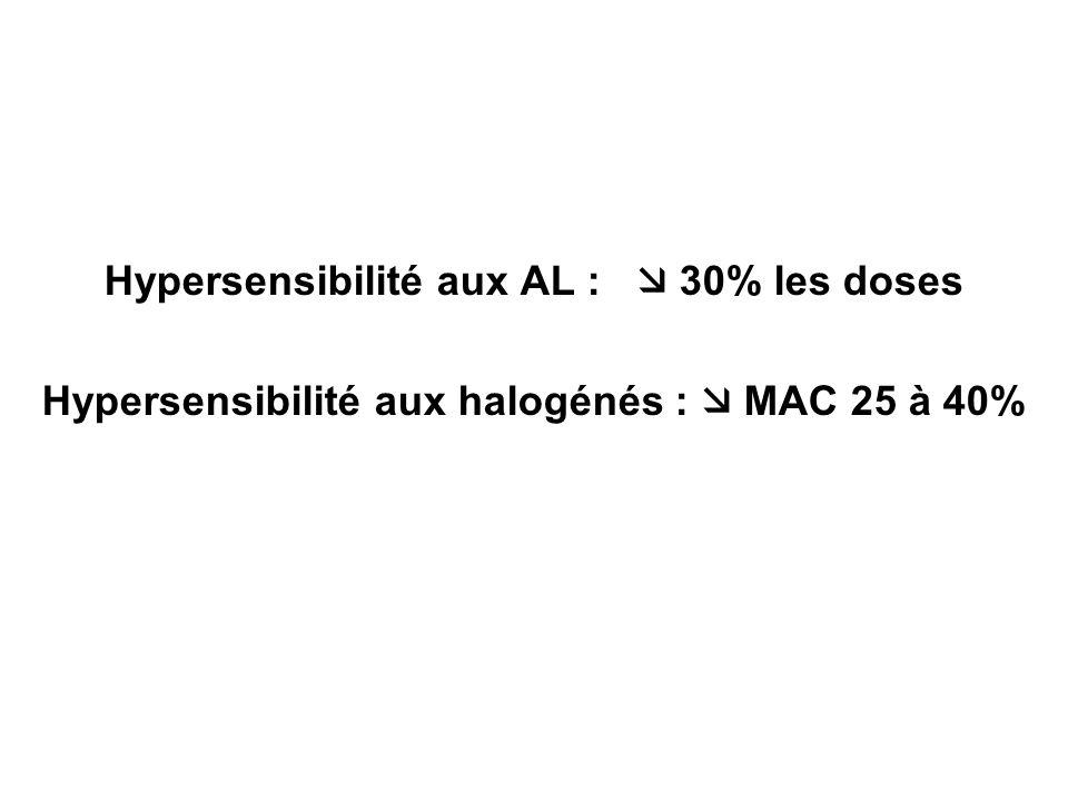 Hypersensibilité aux AL : 30% les doses Hypersensibilité aux halogénés : MAC 25 à 40%