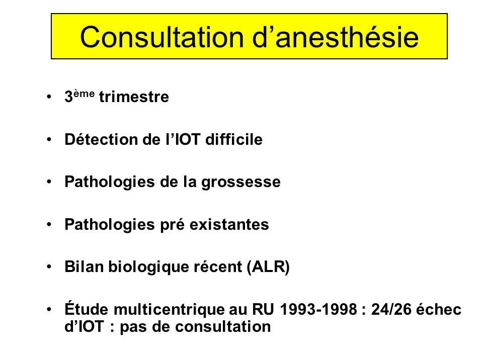 Consultation danesthésie 3 ème trimestre Détection de lIOT difficile Pathologies de la grossesse Pathologies pré existantes Bilan biologique récent (A
