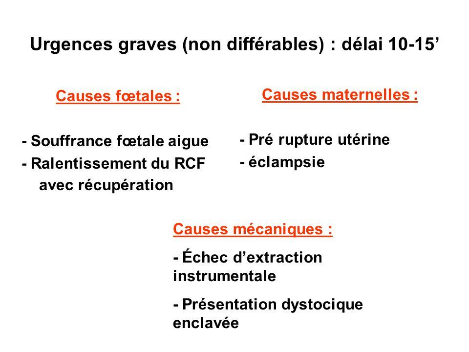 Urgences graves (non différables) : délai 10-15 Causes fœtales : - Souffrance fœtale aigue - Ralentissement du RCF avec récupération Causes maternelle