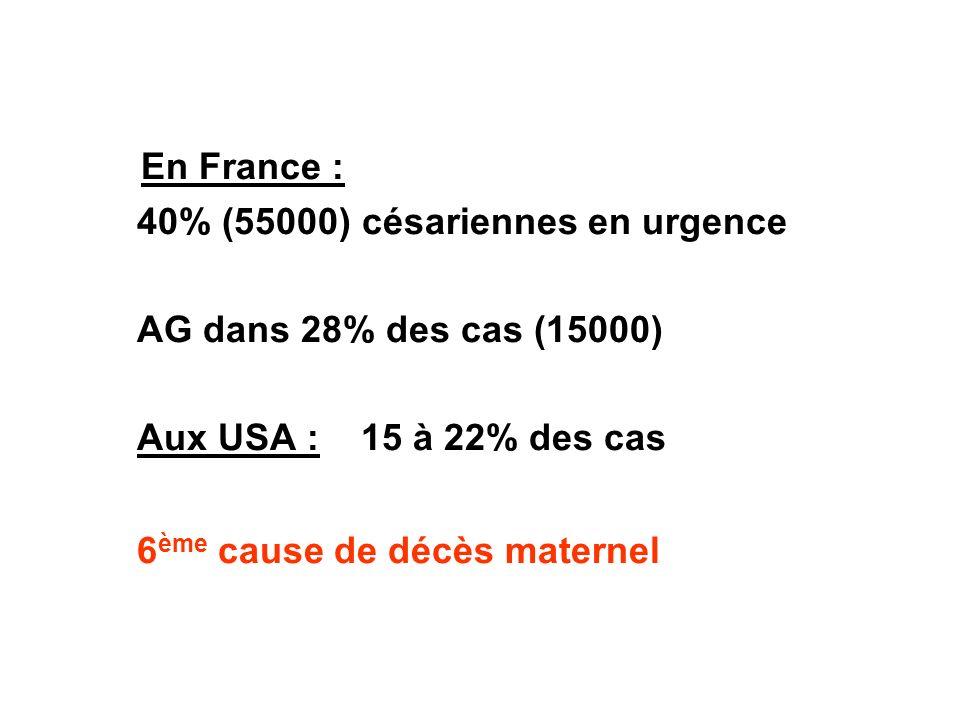En France : 40% (55000) césariennes en urgence AG dans 28% des cas (15000) Aux USA : 15 à 22% des cas 6 ème cause de décès maternel