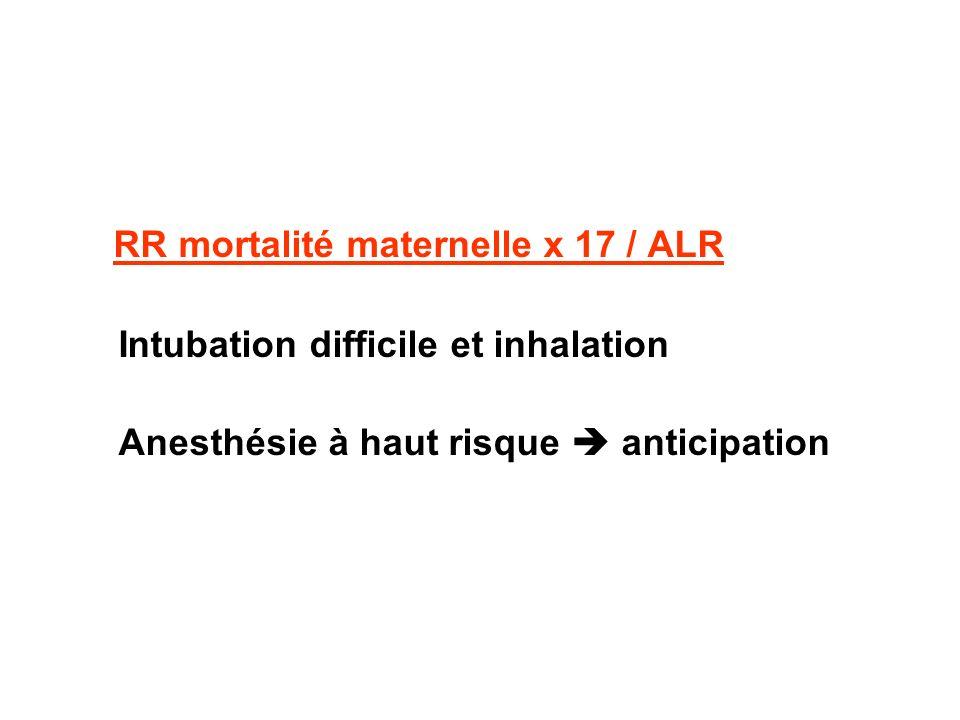 RR mortalité maternelle x 17 / ALR Intubation difficile et inhalation Anesthésie à haut risque anticipation