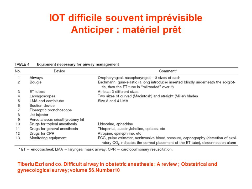 IOT difficile souvent imprévisible Anticiper : matériel prêt Tiberiu Ezri and co. Difficult airway in obstetric anesthesia : A review ; Obstetrical an