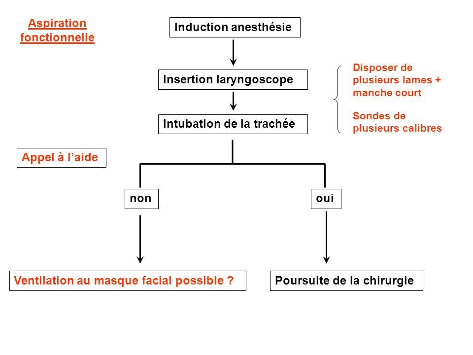 Induction anesthésie Insertion laryngoscope Intubation de la trachée oui Poursuite de la chirurgie non Ventilation au masque facial possible ? Dispose