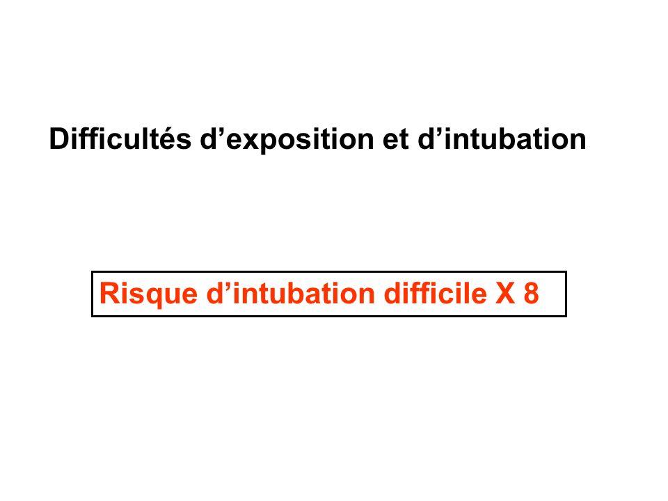 Difficultés dexposition et dintubation Risque dintubation difficile X 8