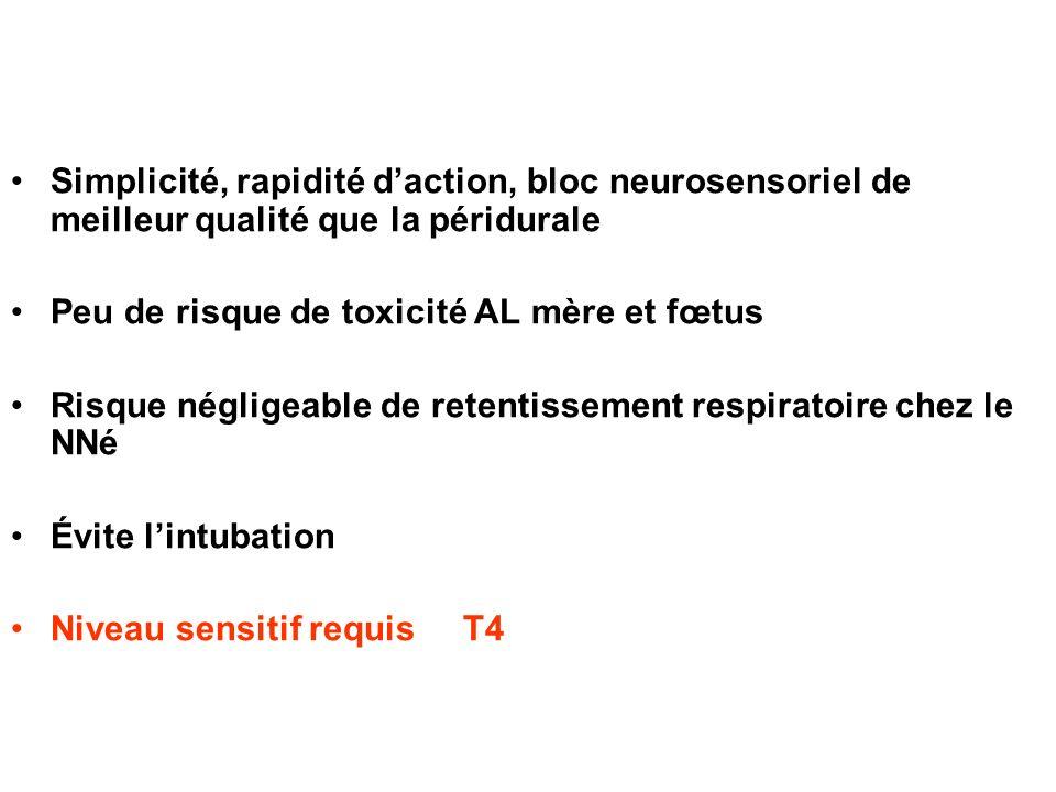Simplicité, rapidité daction, bloc neurosensoriel de meilleur qualité que la péridurale Peu de risque de toxicité AL mère et fœtus Risque négligeable
