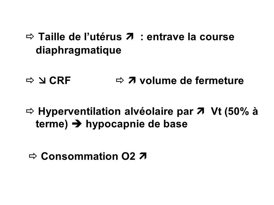 Taille de lutérus : entrave la course diaphragmatique CRF volume de fermeture Hyperventilation alvéolaire par Vt (50% à terme) hypocapnie de base Cons
