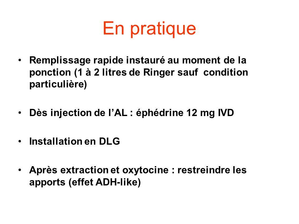 En pratique Remplissage rapide instauré au moment de la ponction (1 à 2 litres de Ringer sauf condition particulière) Dès injection de lAL : éphédrine