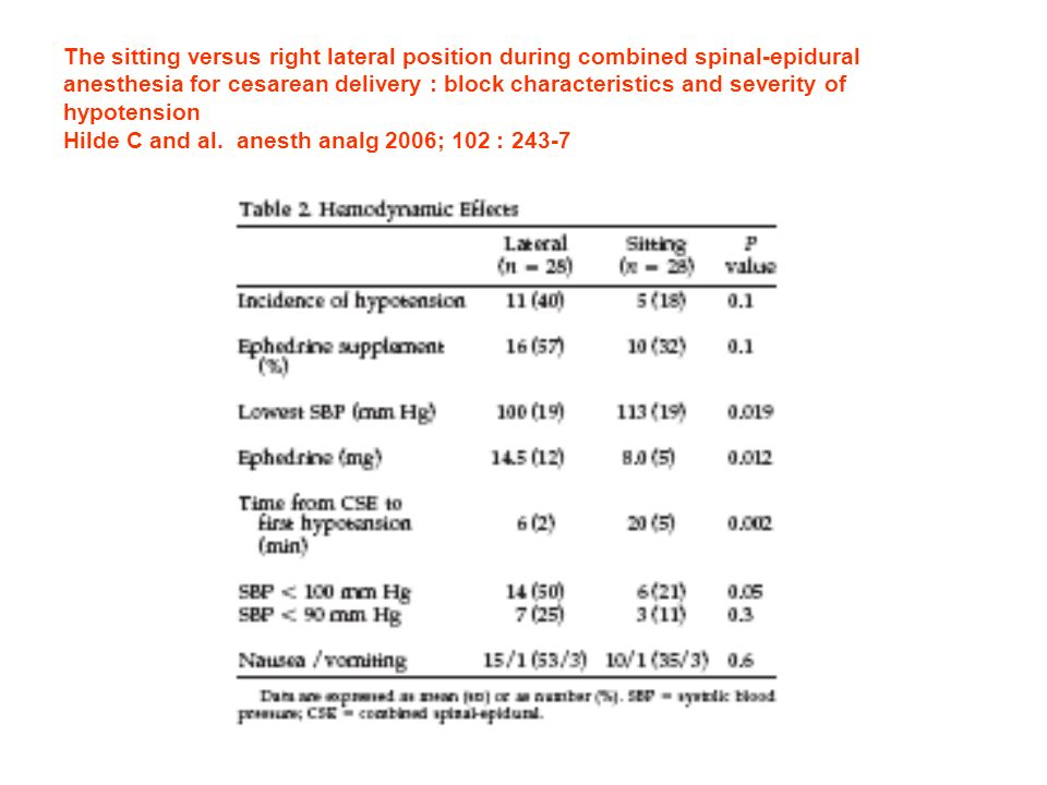 The sitting versus right lateral position during combined spinal-epidural anesthesia for cesarean delivery : block characteristics and severity of hyp