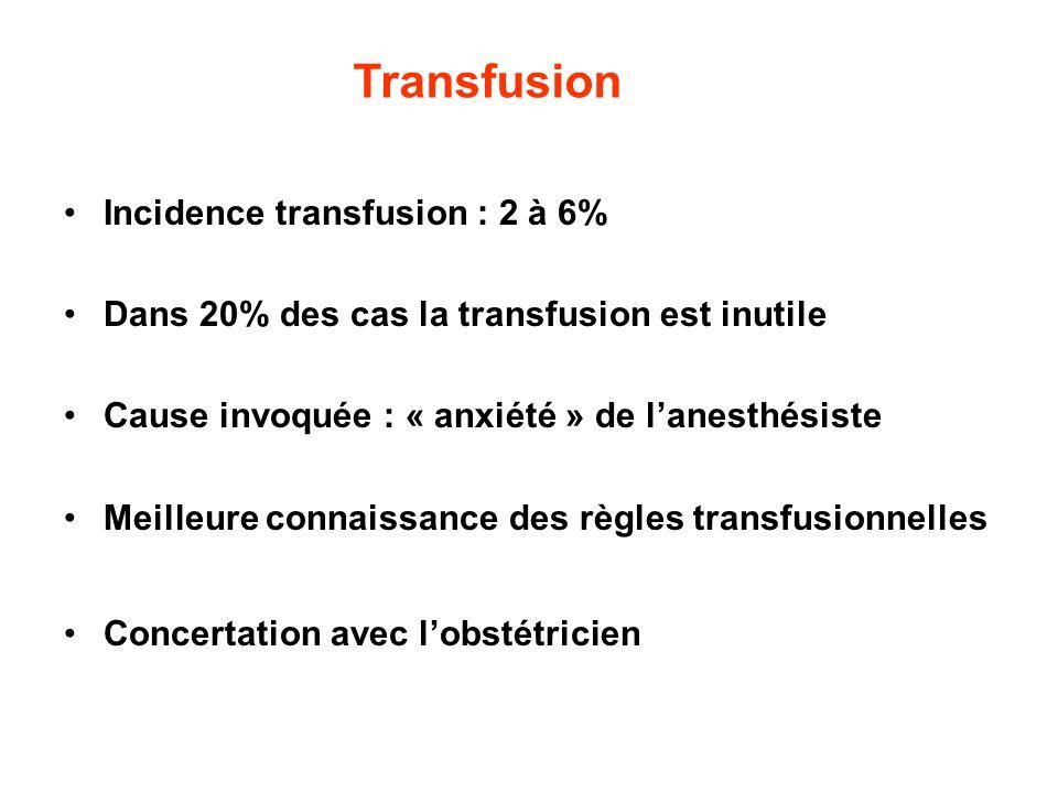 Incidence transfusion : 2 à 6% Dans 20% des cas la transfusion est inutile Cause invoquée : « anxiété » de lanesthésiste Meilleure connaissance des rè
