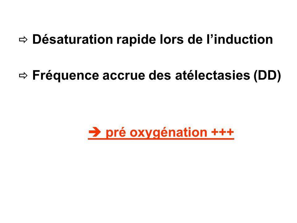 Désaturation rapide lors de linduction Fréquence accrue des atélectasies (DD) pré oxygénation +++