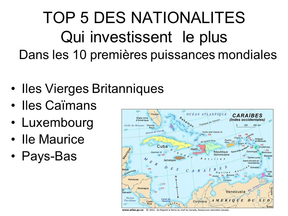 TOP 5 DES NATIONALITES Qui investissent le plus Dans les 10 premières puissances mondiales Iles Vierges Britanniques Iles Caïmans Luxembourg Ile Maurice Pays-Bas