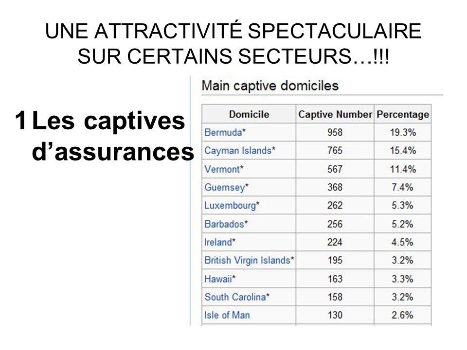 UNE ATTRACTIVITÉ SPECTACULAIRE SUR CERTAINS SECTEURS…!!! 1Les captives dassurances