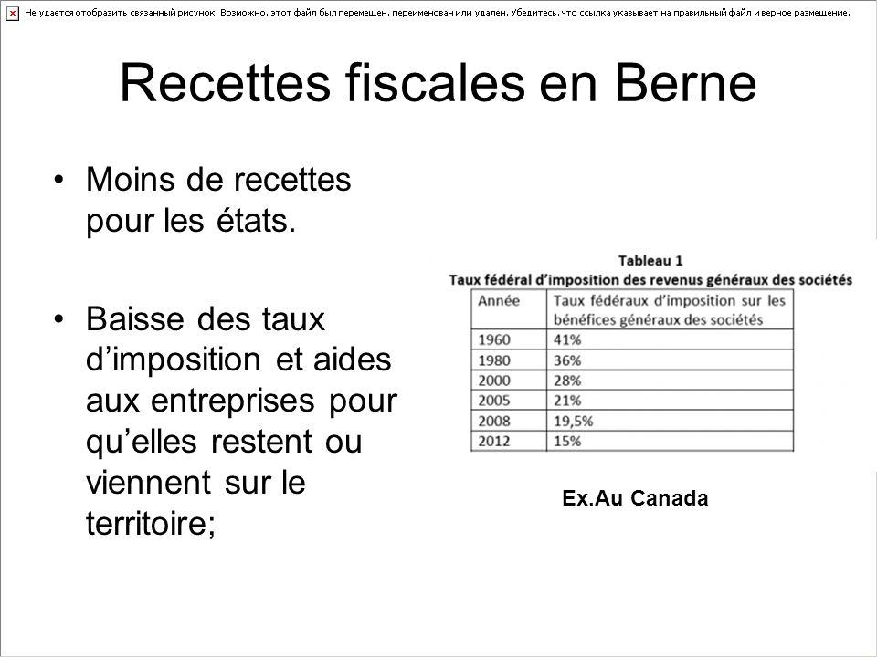 Recettes fiscales en Berne Moins de recettes pour les états.