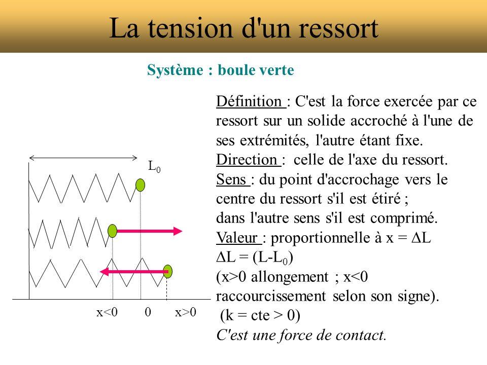 La tension d'un ressort Système : boule verte Définition : C'est la force exercée par ce ressort sur un solide accroché à l'une de ses extrémités, l'a