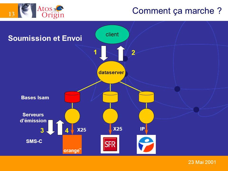 13 23 Mai 2001 Comment ça marche ? dataserver client X25 IPX25 SMS-C Serveurs démission Bases Isam Soumission et Envoi 1 2 34