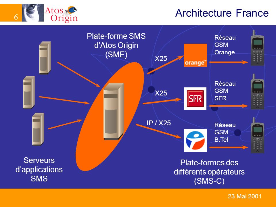 6 6 23 Mai 2001 Architecture France Plate-forme SMS dAtos Origin (SME) Plate-formes des différents opérateurs (SMS-C) X25 Réseau GSM Orange Réseau GSM