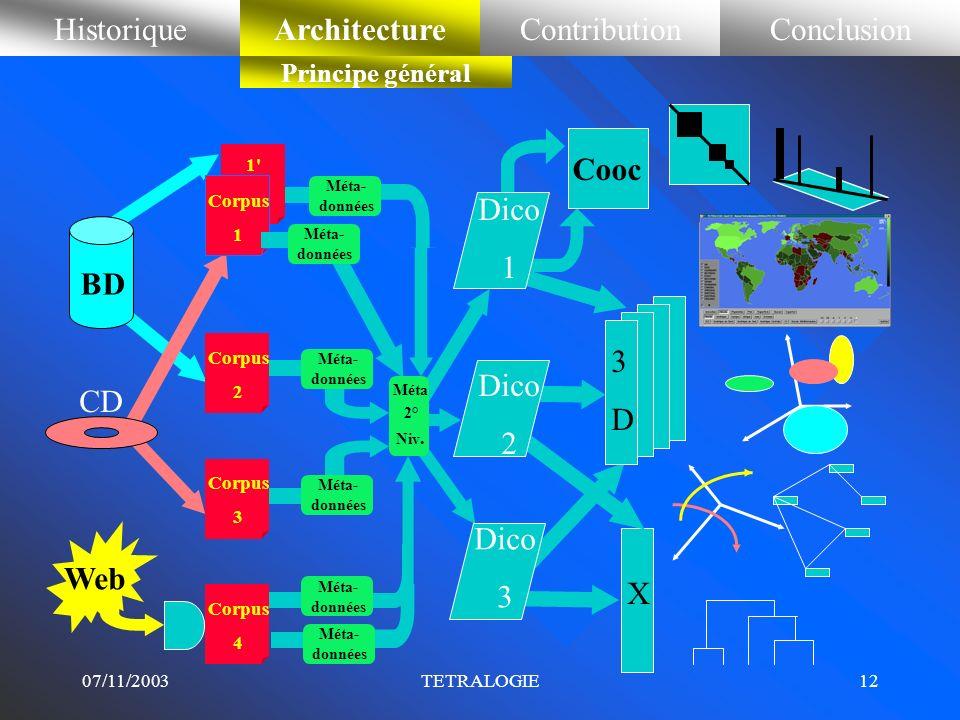 07/11/2003TETRALOGIE11 BD Web CD Documentaliste Analyste Décideur Expert Serveur n Connexions entre acteurs de la veille HistoriqueEtat de lartContrib