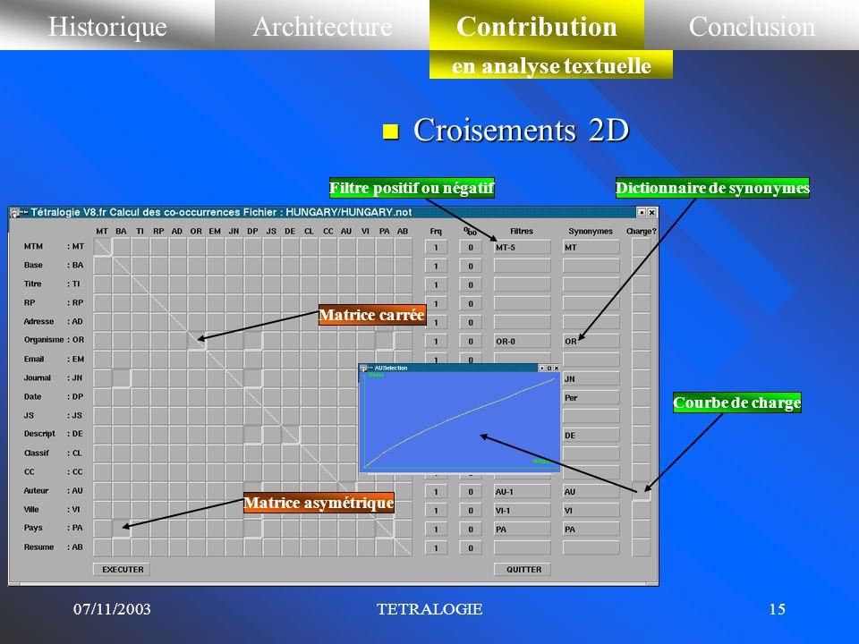 07/11/2003TETRALOGIE14 HistoriqueArchitectureContributionConclusionContribution en analyse textuelle n Détection des multi-termes Dictionnaire de mult