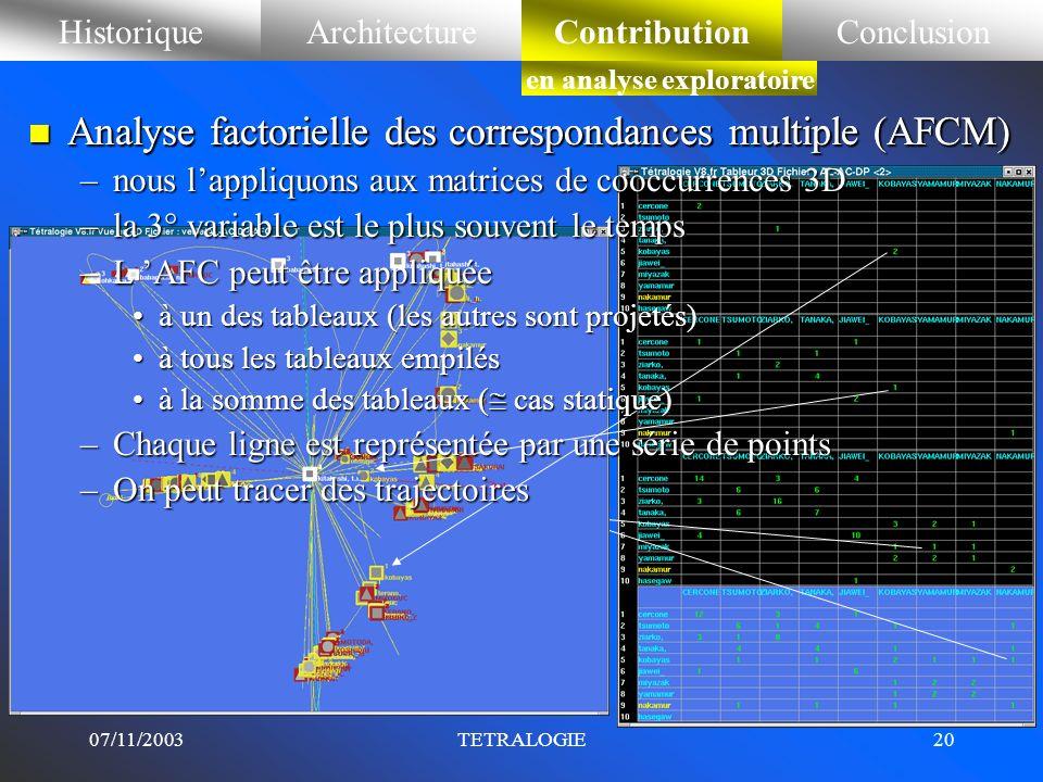 07/11/2003TETRALOGIE19 HistoriqueArchitectureContributionConclusionContribution en analyse exploratoire n Analyse factorielle des correspondances (AFC