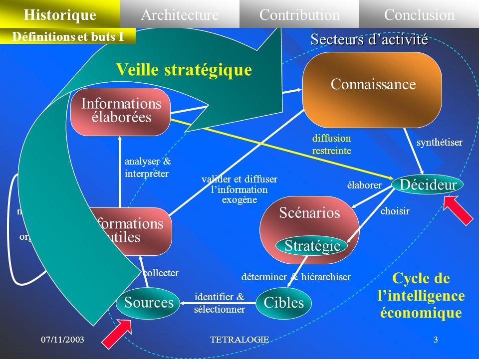 07/11/2003TETRALOGIE2 Plan de la présentation Historique Architecture Contribution Conclusion en analyse textuelle en analyse exploratoire en visualis