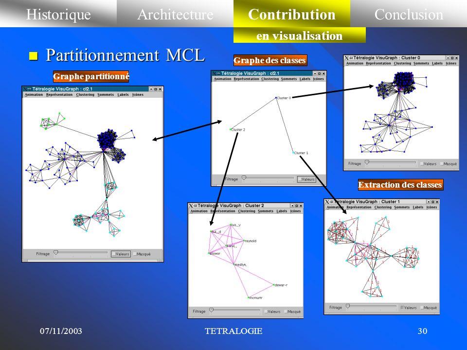 07/11/2003TETRALOGIE29 Placement initial aléatoire HistoriqueArchitectureContributionConclusionContribution en visualisation. Placement circulaire en