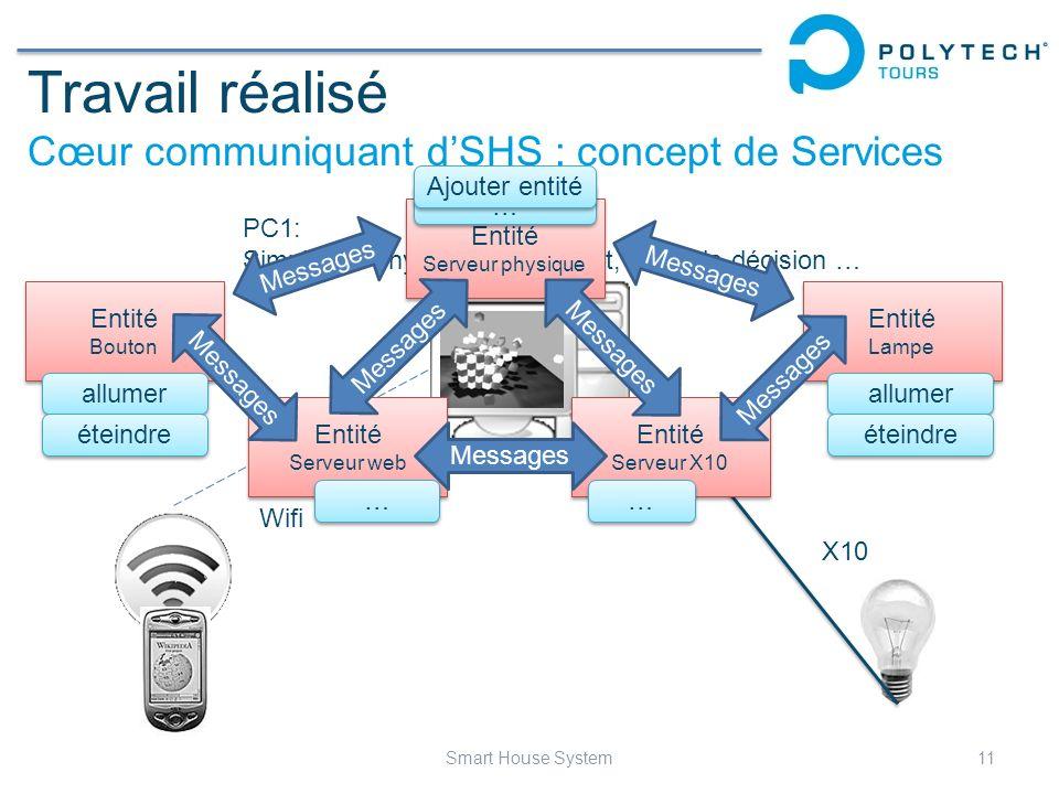 Travail réalisé Cœur communiquant dSHS : concept de Services 11Smart House System Wifi X10 PC1: Simulation physique de lhabitat, prise de décision … E
