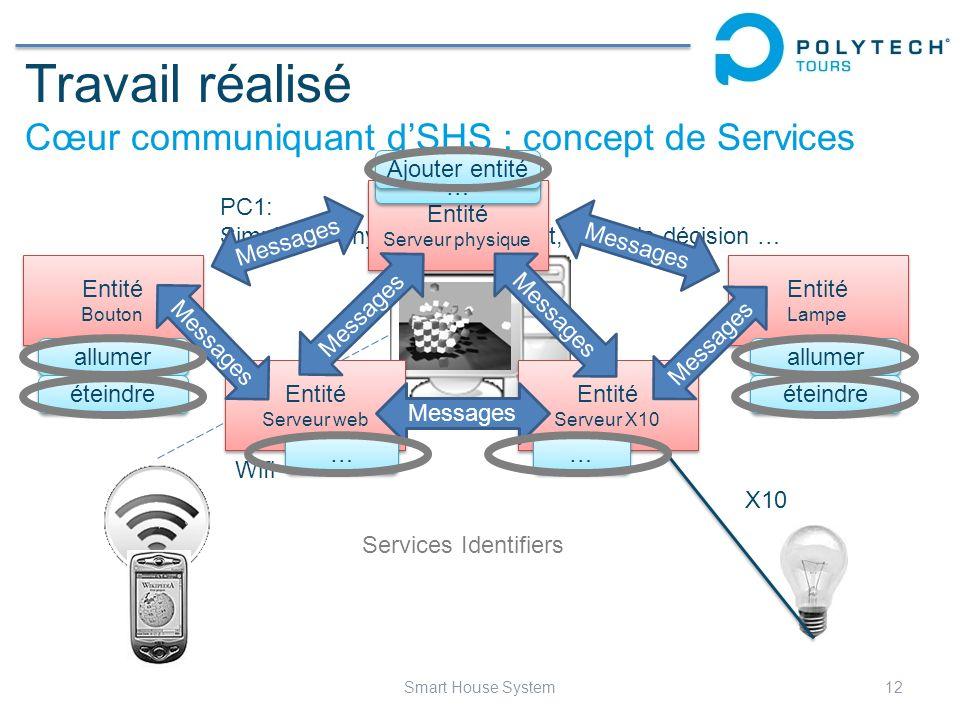 Travail réalisé Cœur communiquant dSHS : concept de Services 12Smart House System Wifi X10 PC1: Simulation physique de lhabitat, prise de décision … E